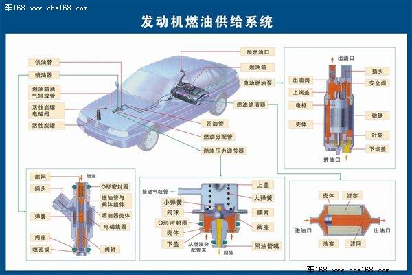 结构图,我们就可以清晰的看到发动机工作时的燃油流向:通过电动燃油泵