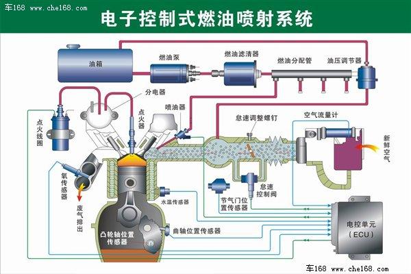 汽车车头零件结构图解